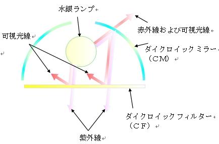 低温型光源の基本構成